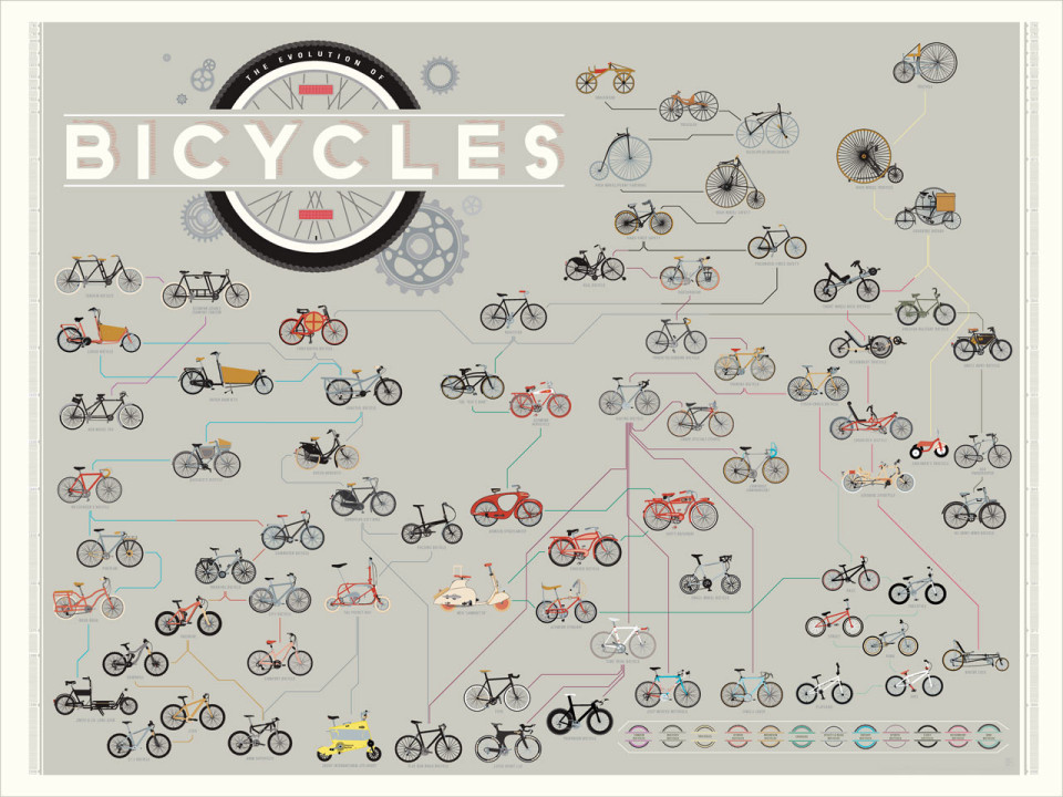 The-Evolution-of-Bicycles-print-1a