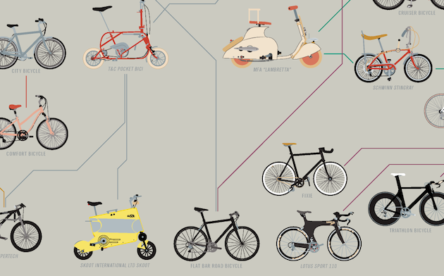 The-Evolution-of-Bicycles-print-4