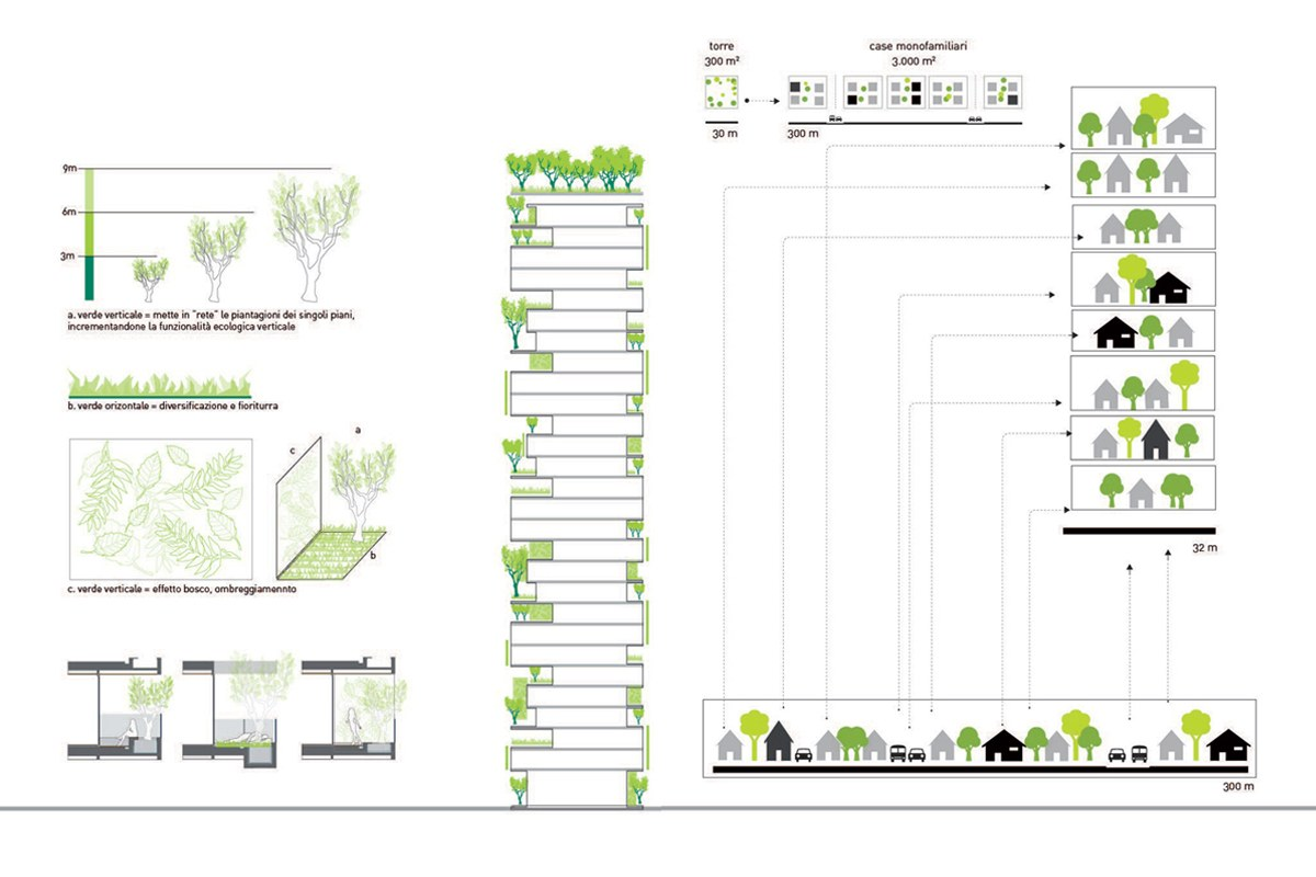 Bosco Verticale The Worlds First Vertical Forest