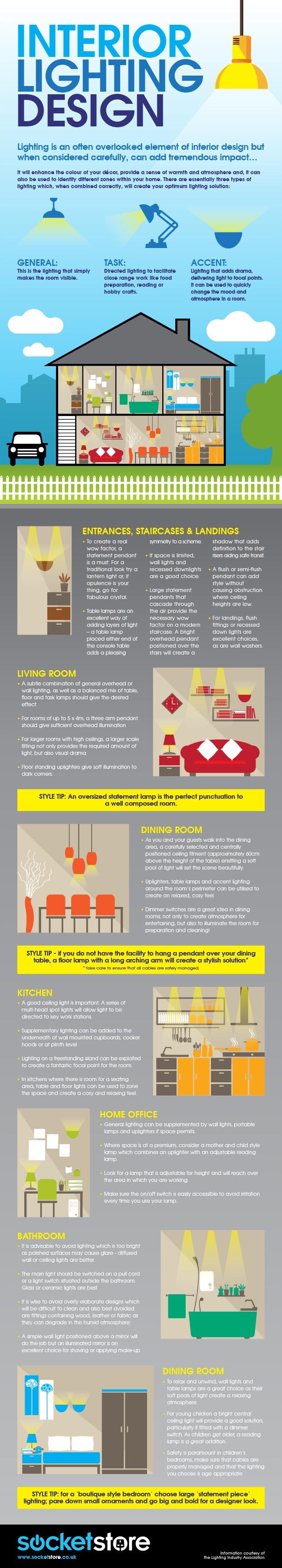 types of interior lighting. Types Of Interior Lighting S